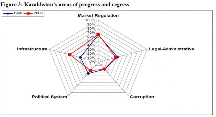 Зоны прогресса и регресса Казахстана