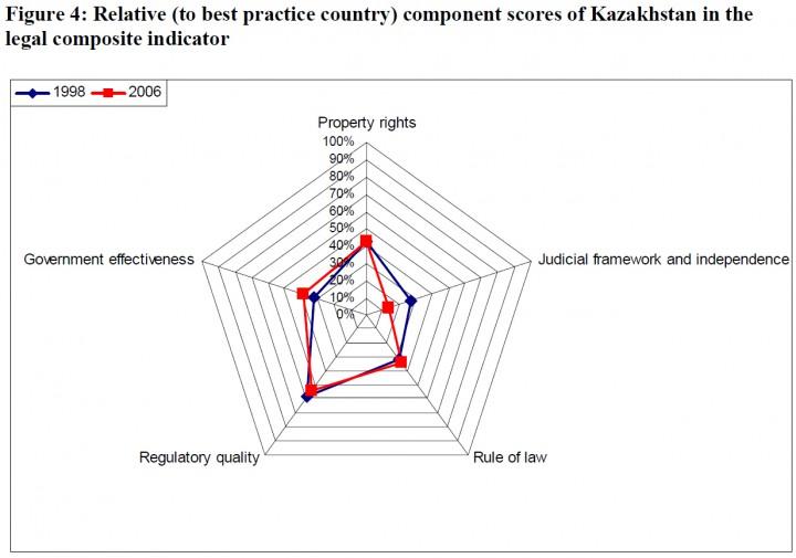 Относительные показатели развития Казахстана с 1998 по 2006 гг.