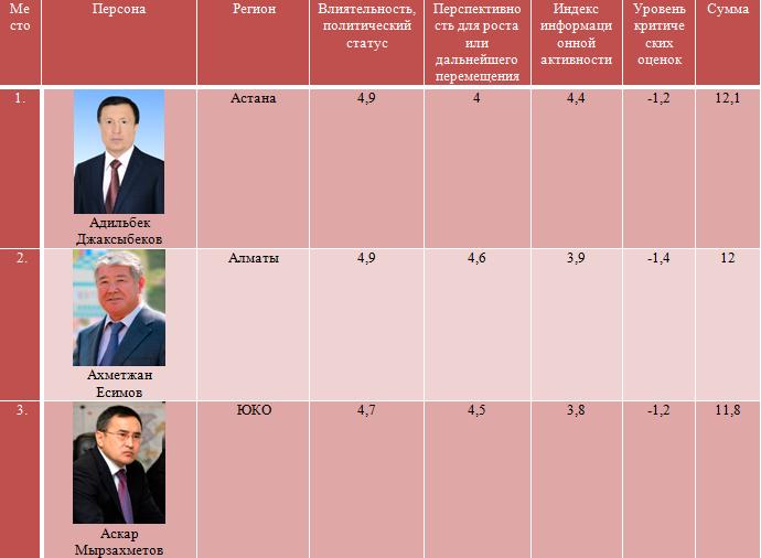 рейтинг акимов, саясат-мониторинг