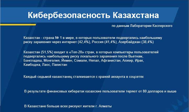 Данные лаборатории Касперского