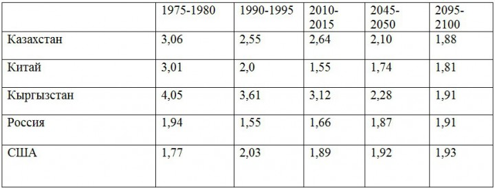 смертности казахстана таблица