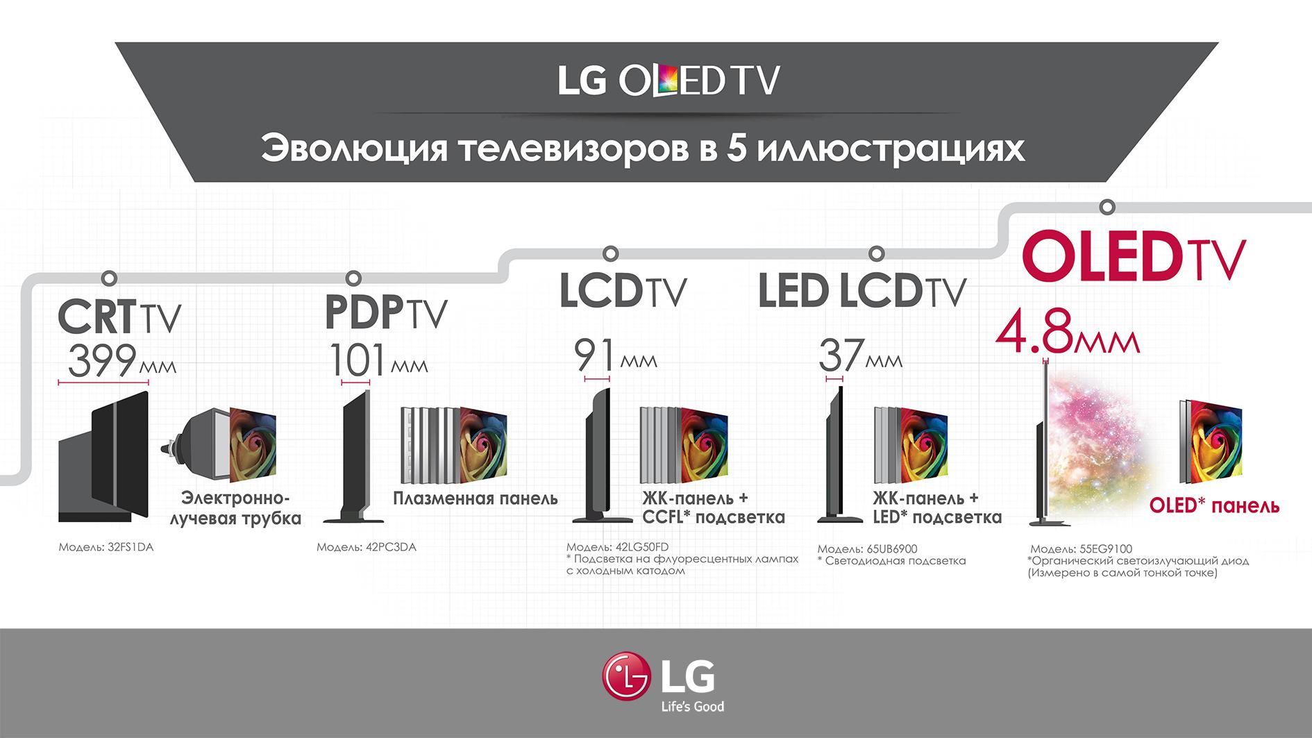 LG TVs evolution