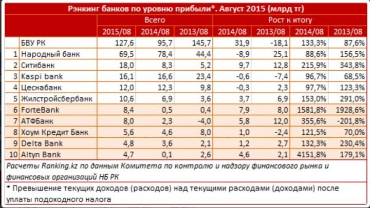 Рэнкинг прибыльности банков в 2015 году