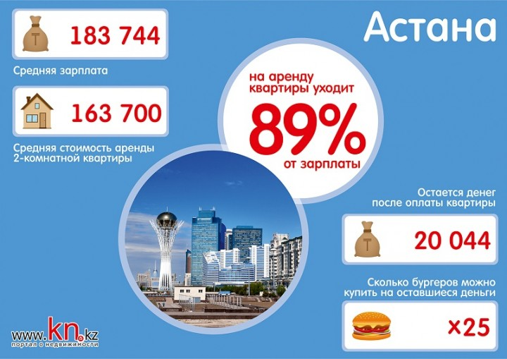 astana-infografika-arenda-zhilya