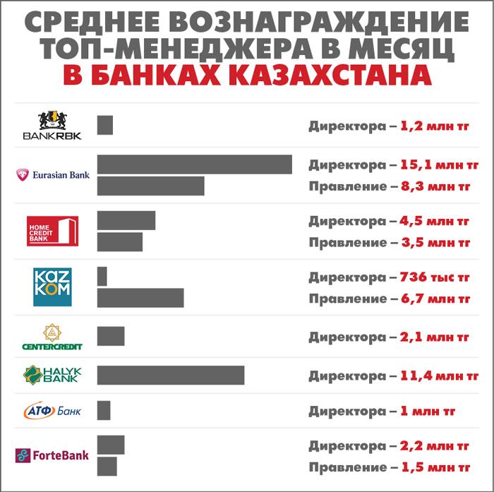 инфографика банки зп
