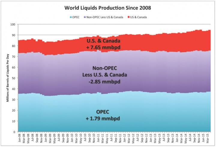 OPEC-Non-OPEC-US-Canada_World-Liquids-Production-Since-2008-1024x700