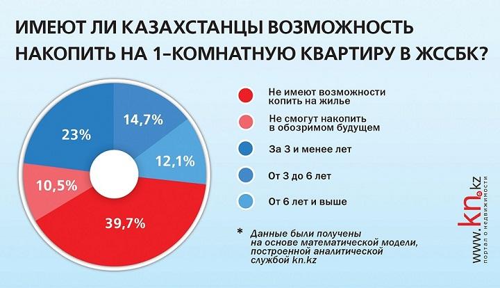 imeyut-li-kazahstancy-vozmozhnost-nakopit-na-kvartiry-2