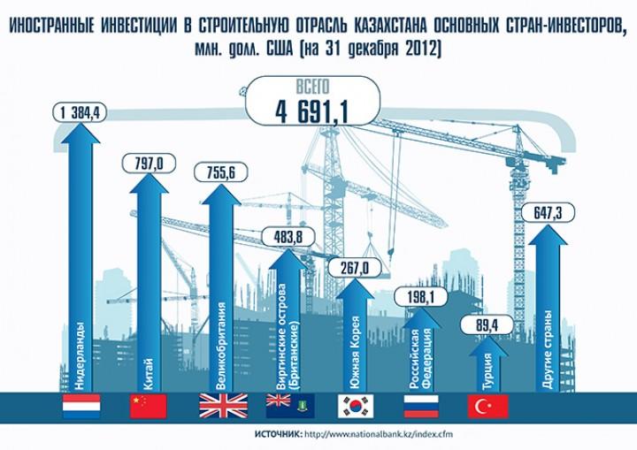 Инвестиционный проекты казахстана можно ли игрой в интернете заработать деньги на телефон