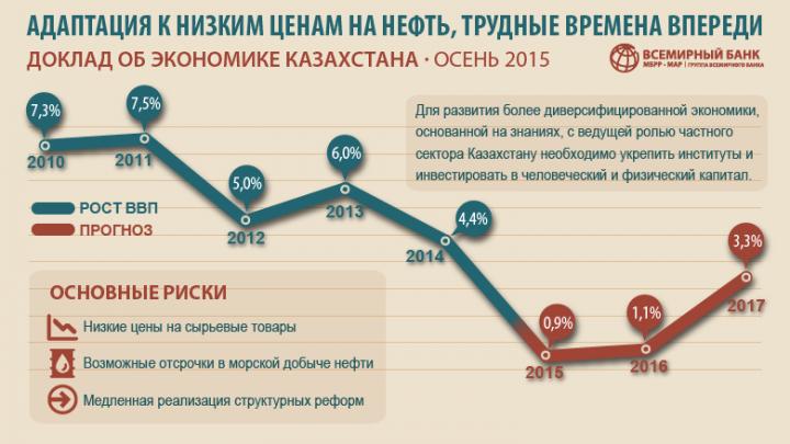 kz-economic-update-1511-IG-ru