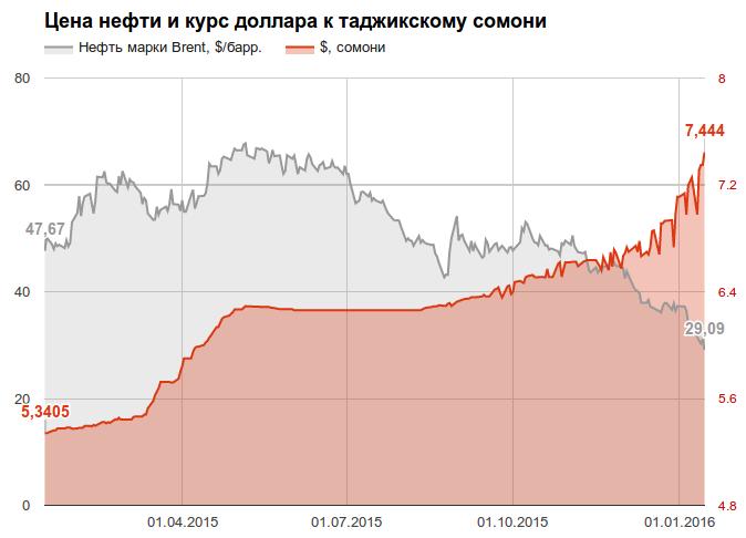 юго-западная курс доллара на таджикский изготовлению бамперов Много