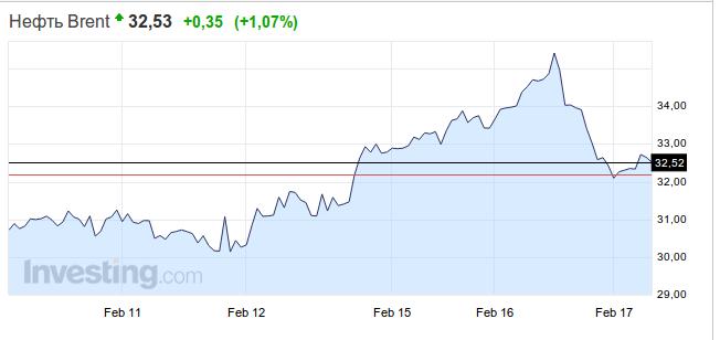 курс доллара на сегодня в асбесте свои фотографии