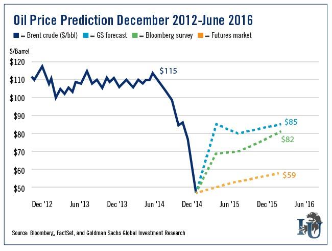 oil-price-prediction-decmber-2012-june-2016рр