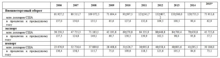 Внешнеторговый оборот Республики Казахстан в 2006-2015 годах
