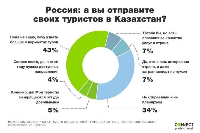 туристов в казахстан