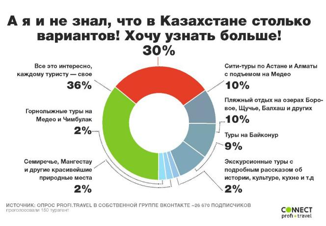 туризм казахстан