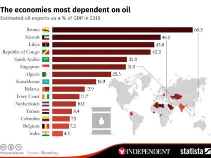 Страны мира, больше всего зависимые от цен на нефть. Казахстан на 8-м месте из 15-ти
