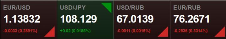 Котировка валют, понедельник, 11.04.2016. Данные: vestifinance.ru
