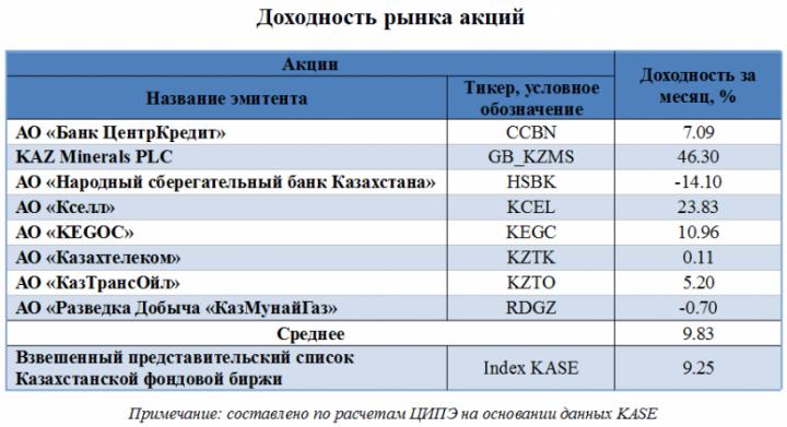 aktsii-1-e1459840353909