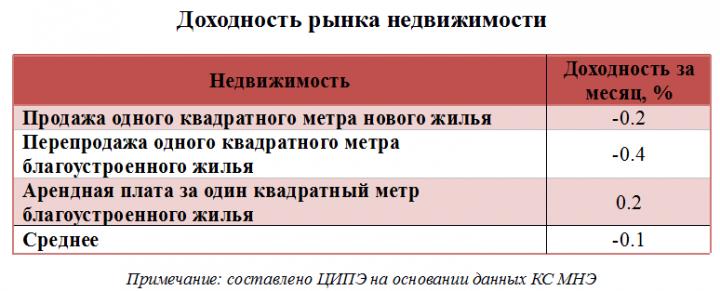 nedvizhimost-e1459839102610