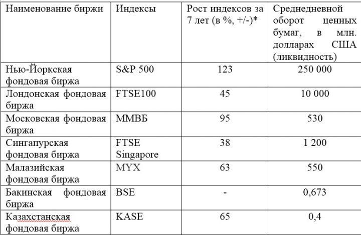 Фондовая биржа в казахстане 14 декабря евро форекс guest aspire