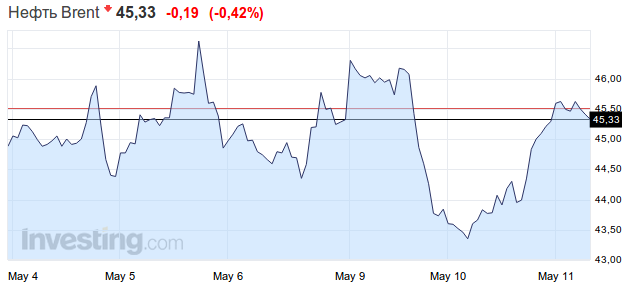 Форекс динамика цены на нефть