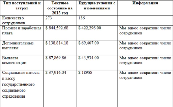 таблица предложений по зарплате в Зуууу