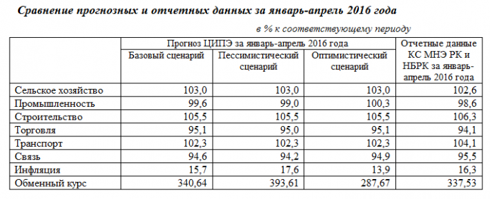 таблица сравнение Жаныбек