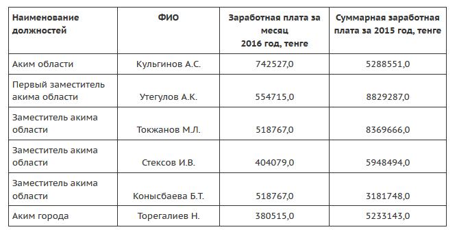 Борьба с коррупцией - Госслужба - Официальный интернет-ресурс акимата Западно-Казахстанской области 2016-06-23 11-34-48