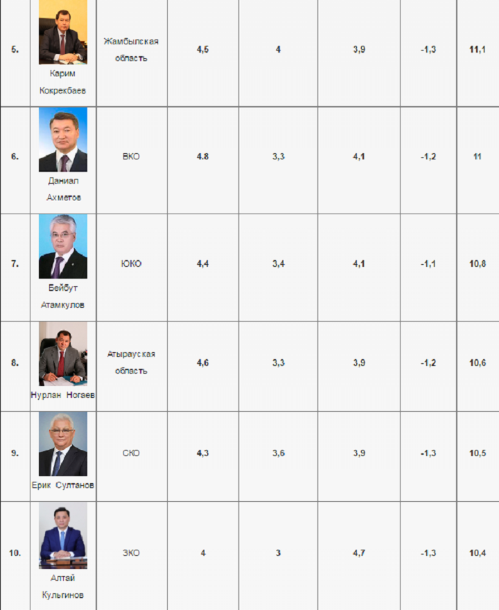 Рейтинг акимов Казахстана