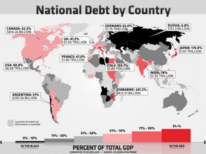 Внешний долг Казахстана