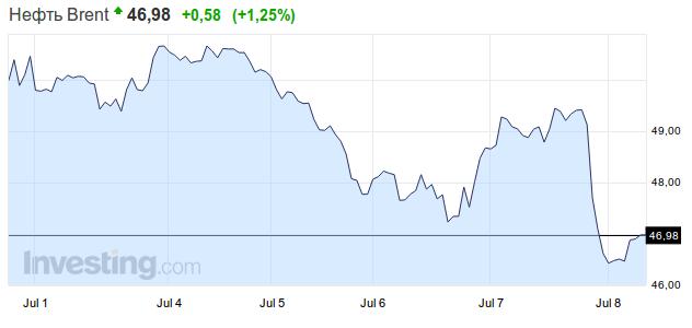 Торги на форексе нефть график