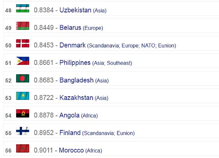 Рейтинг военной мощи. Армия Казахстана