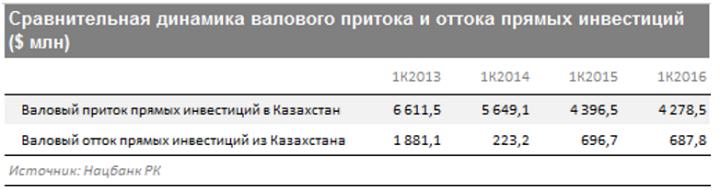 Иностранный бизнес уходит из Казахстана