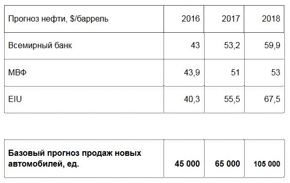 Fwd Пресс релиз Итоги автомобильного рынка Казахстана за 7 месяцев Почта Mail.Ru