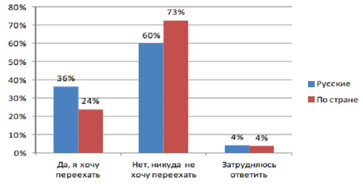 Почему русские уезжают из Казахстана?