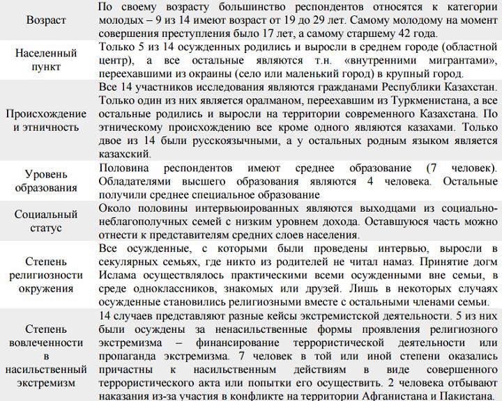 """В Казахстане 80% осужденных за религиозный экстремизм """"работали"""" в теневом секторе экономики"""