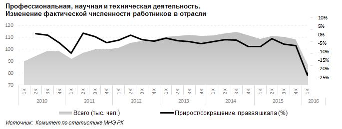 Сокращения научных кадров в Казахстане