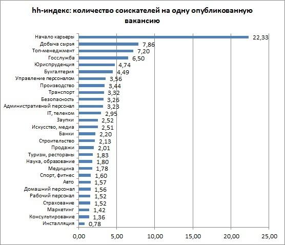 Рынок труда в Казахстане