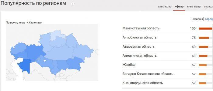 """Популярность слова """"ифтар"""" по регионам"""