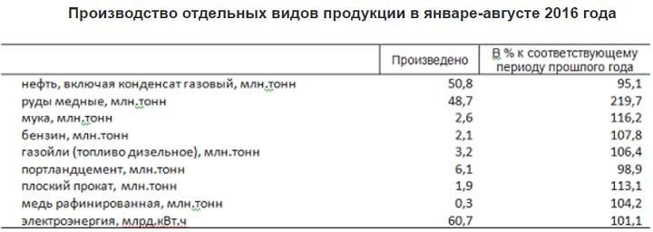 Доклад Standard & Poor's по Казахстану