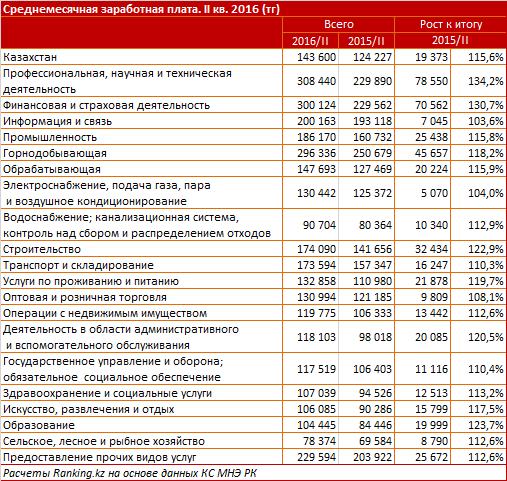 Осредней заработной плате вКазахстане
