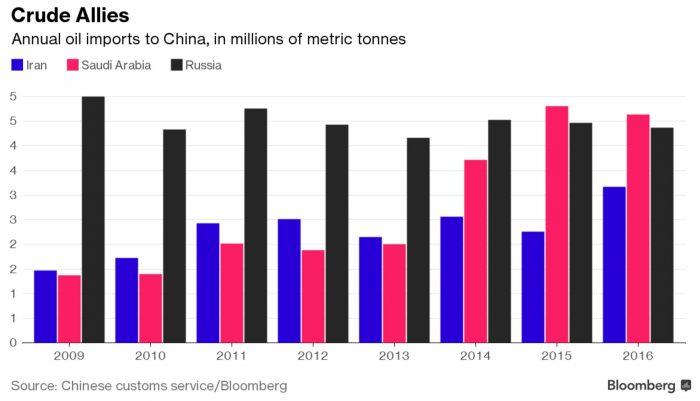 Продажи нефти, Китай и Россия