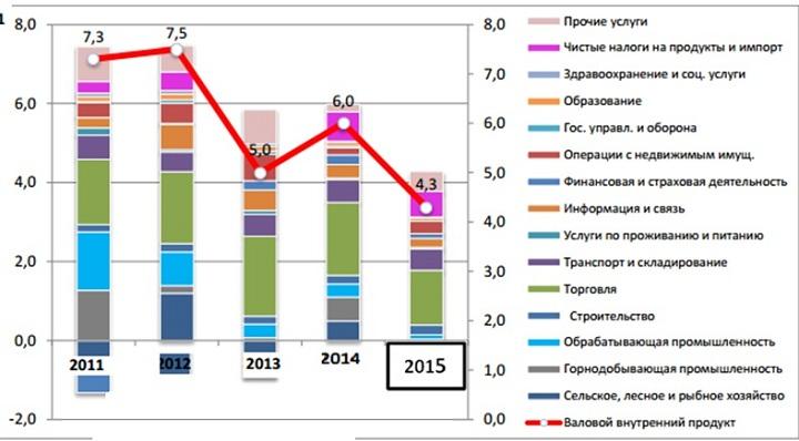 МСБ в Казахстане