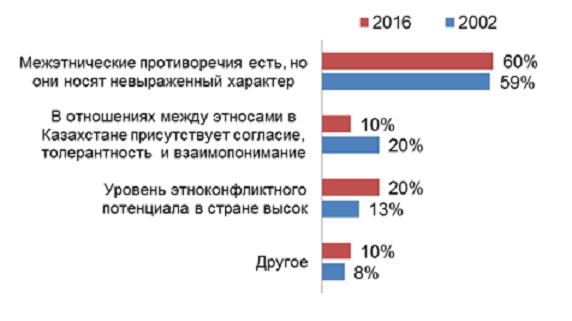 состояние межэтнических отношений в Казахстане