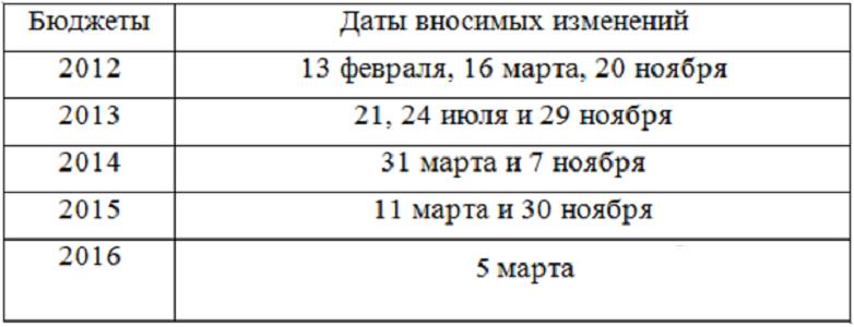 Бюджет РК