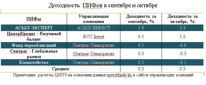 investitsii-novoe-2