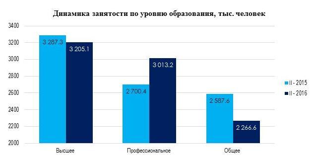 Безработица в Казахстане