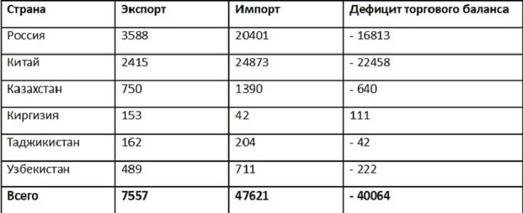 Внешняя торговля Турции состранами ШОС (2015, миллионы долларов)