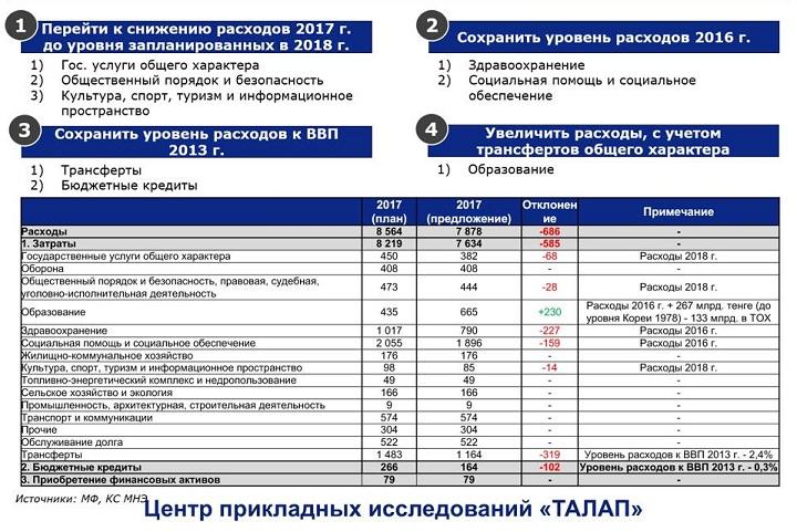 Проект бюджета РК в 2017 году