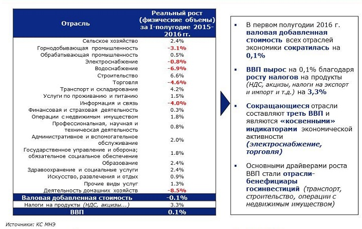 деловая активность в Казахстане